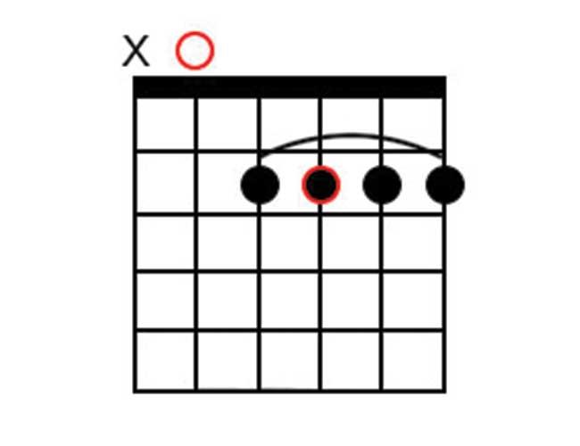 A Guitar Chord Diagram of a 6th chord.