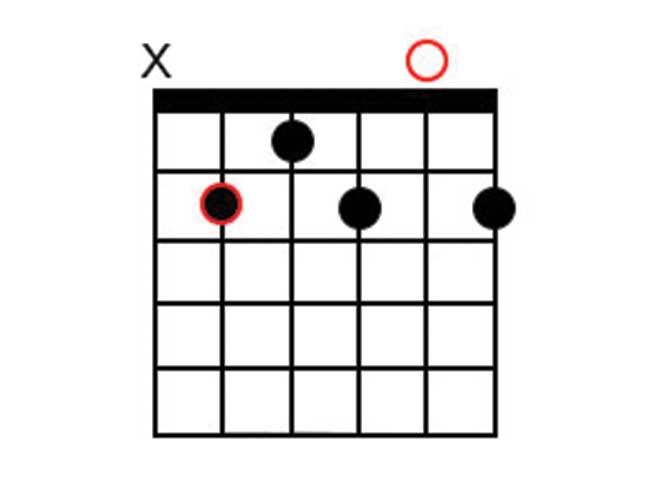 A Guitar Chord Diagram of a 7th chord.
