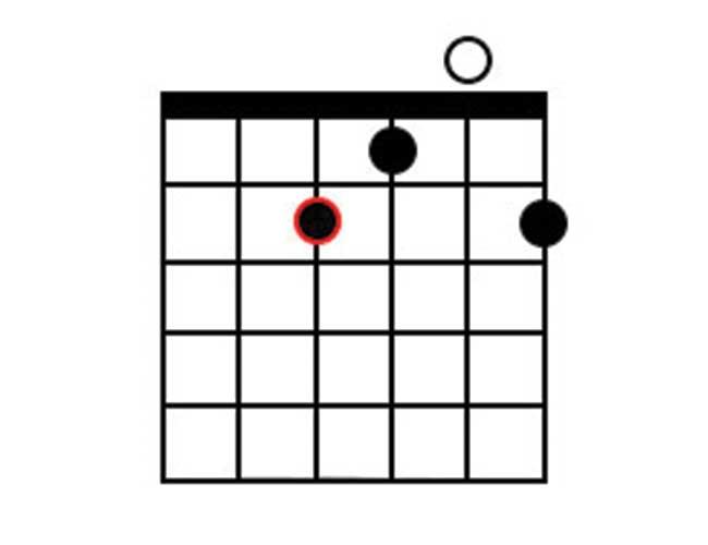 A Guitar Chord Diagram of a 9th chord.