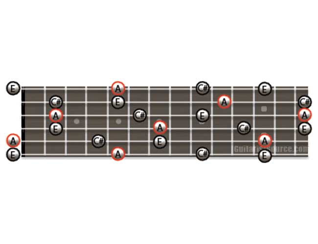 Guitar Diagram Showing how to Play A Major Arpeggios