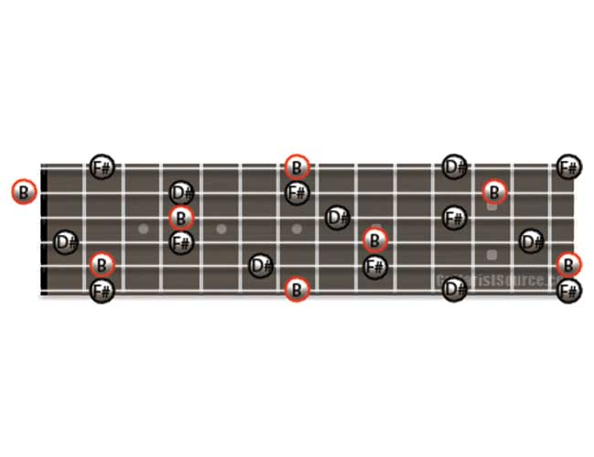 Guitar Diagram Showing how to Play B Major Arpeggios