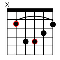 minor barre chord on 5th string