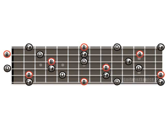 Guitar Diagram Showing how to Play B Minor Arpeggios