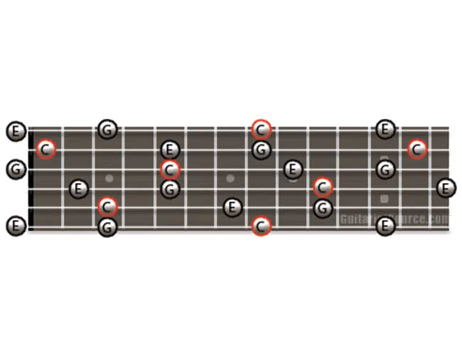 Guitar Diagram Showing how to Play C Major Arpeggios