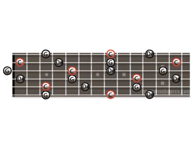 Guitar Diagram Showing how to Play C Minor Arpeggios