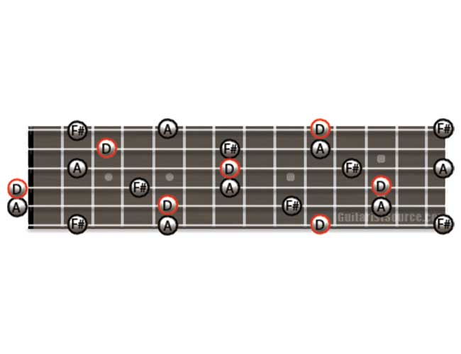 Guitar Diagram Showing how to Play D Major Arpeggios