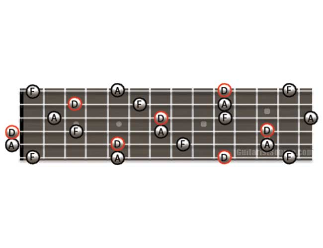 Guitar Diagram Showing how to Play D Minor Arpeggios