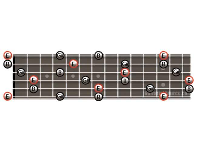 Guitar Diagram Showing how to Play E Major Arpeggios
