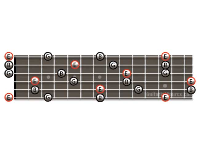 Guitar Diagram Showing how to Play E Minor Arpeggios