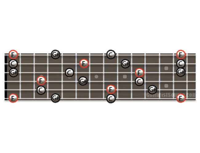 Guitar Diagram Showing how to Play F Minor Arpeggios