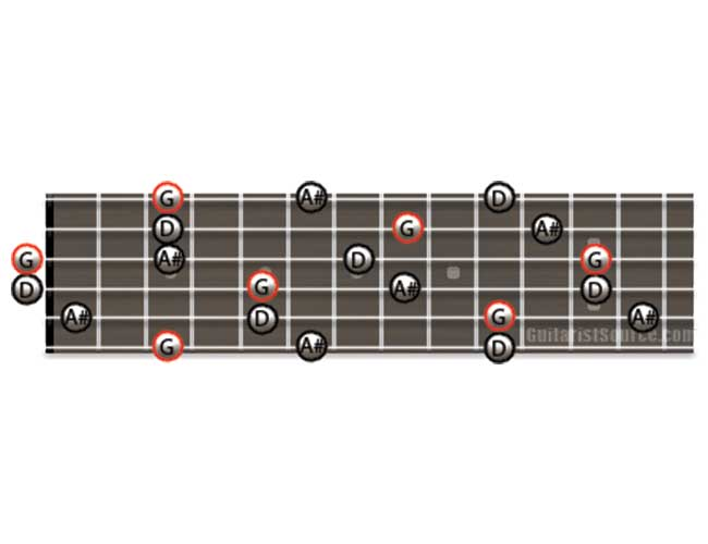 Guitar Diagram Showing how to Play G Minor Arpeggios