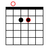 A Power Chord Root on 5th String