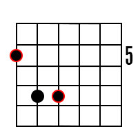Power chord (fifth chord) forms for the root of A