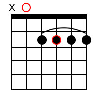 Major 6 chord forms for the root of A