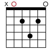 Major add 9 chords for the root of A