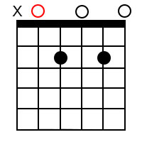 Guitar Chord Diagram Showing how to Play an Open A Dominant 7 Chord