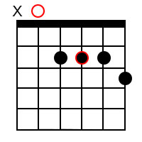 Dominant 7th chords for the root of A