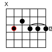 Dominant 9 chords for the root of A
