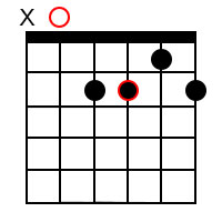 Minor 6 chord forms for the root of A