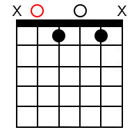 A minor 7 ♭5 Chord