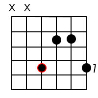 Minor add 9 chords for the root of A