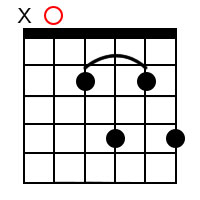 Major 7th chords for the root of A