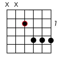 A major7 chord 4