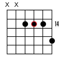 A major7 chord 6