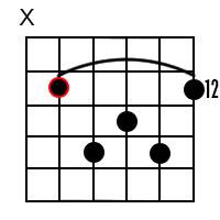 A major7 chord 5