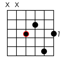 Major 9 chords for the root of A