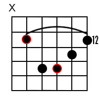 A Minor Barre Chord on 5th String