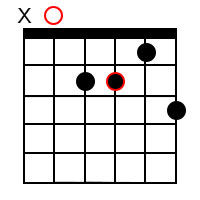 Minor dominant 7th chords for the root of A