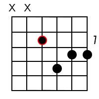 A Minor Dominant 7 Guitar Chord 5