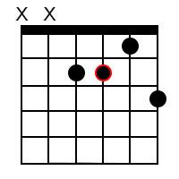 A Minor Dominant 7 Guitar Chord 2