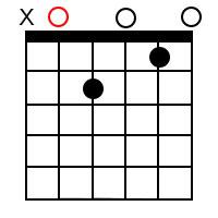 A minor 7 Chord