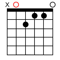Minor/major 7th chords for the root of A