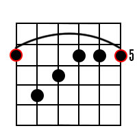 A Minor Major 7 Guitar Chord on 6th String