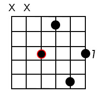 Minor major 9 chords for the root of A