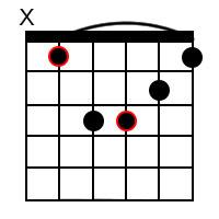 A Sharp minor Chord