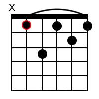 A Sharp minor 7 Chord