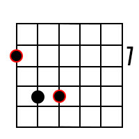 Power chord (fifth chord) forms for the root of B