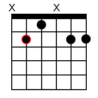 Major add9 chords for the root of B