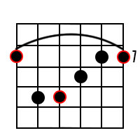 B Major Barre Chord on 6th String