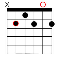 Dominant 7th chords for the root of B