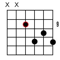 B7 Guitar Chord 5