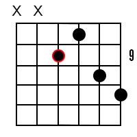 B7 Guitar Chord 4