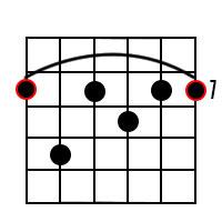 B7 Guitar Chord 3