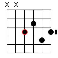 B Dominant 9 chord 2