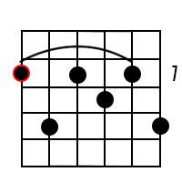 B Dominant 9 chord 3