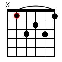 B Flat Major 7 Chord